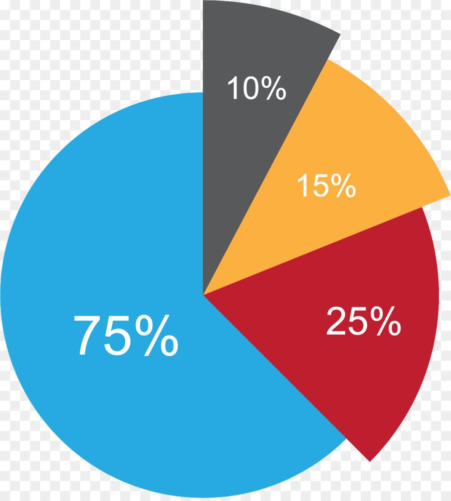 поэтому картинки диаграмм с процентами напрямую зависит