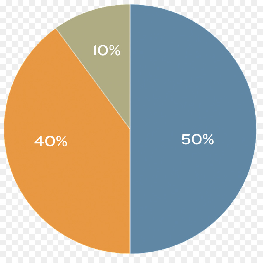 картинки диаграмм с процентами все