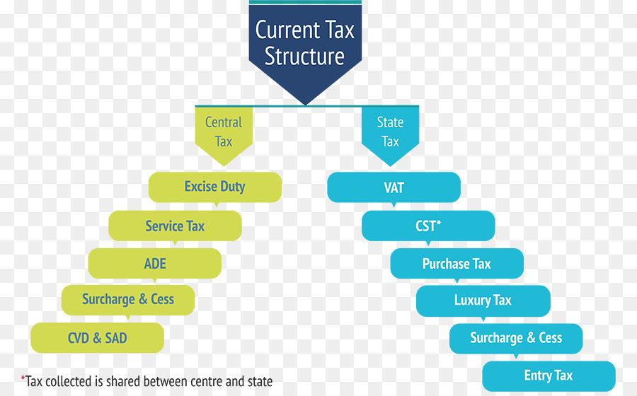 current business structure tax efficient - 840×554